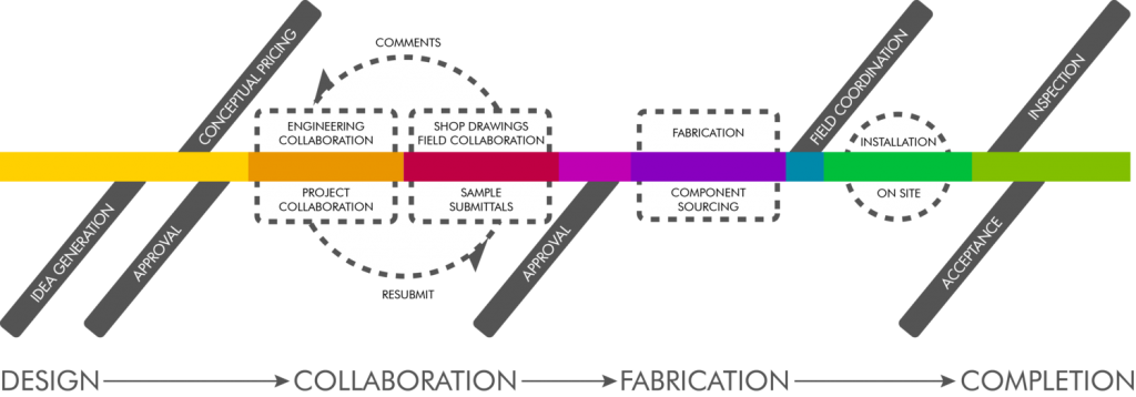 Collaborative Design Process